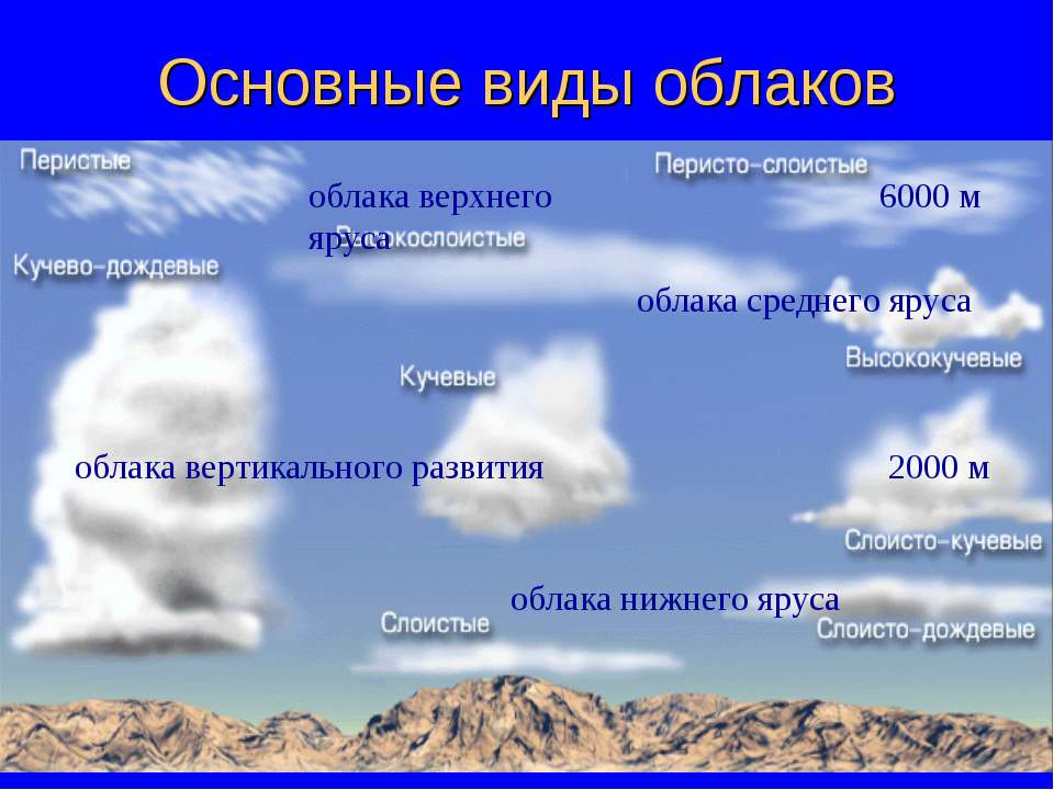 как нарисовать все виды облаков